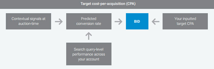 google-adwords-cpa-target